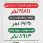 آمار تلفات کرونا در ایران امروز سه شنبه 5 فروردین 99