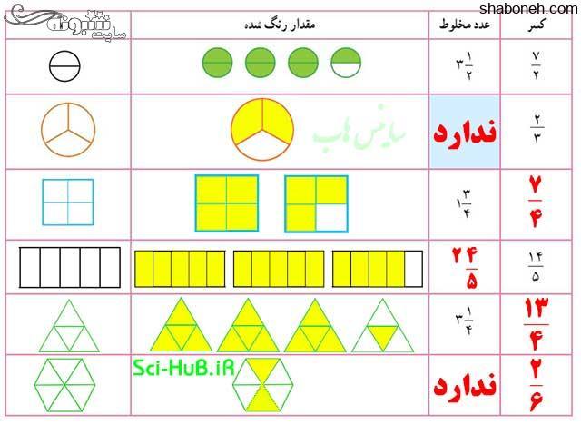 جواب فعالیت صفحه ۲۴ ریاضی ششم