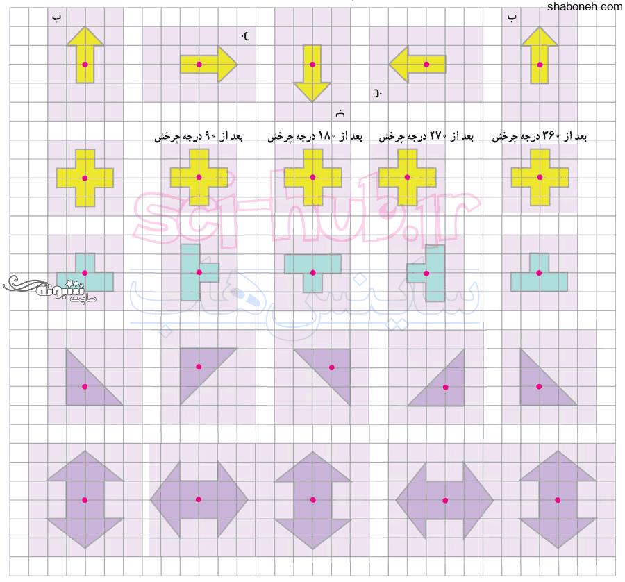 جواب سوالات فصل چهارم ریاضی ششم ابتدایی